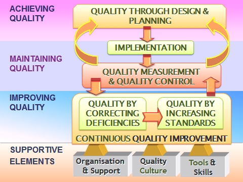 Quality Management In Health Care Services Health Care Service Delivery