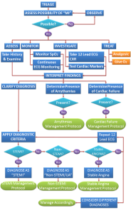 Differential Diagnosis for Acute Coronary Syndrome