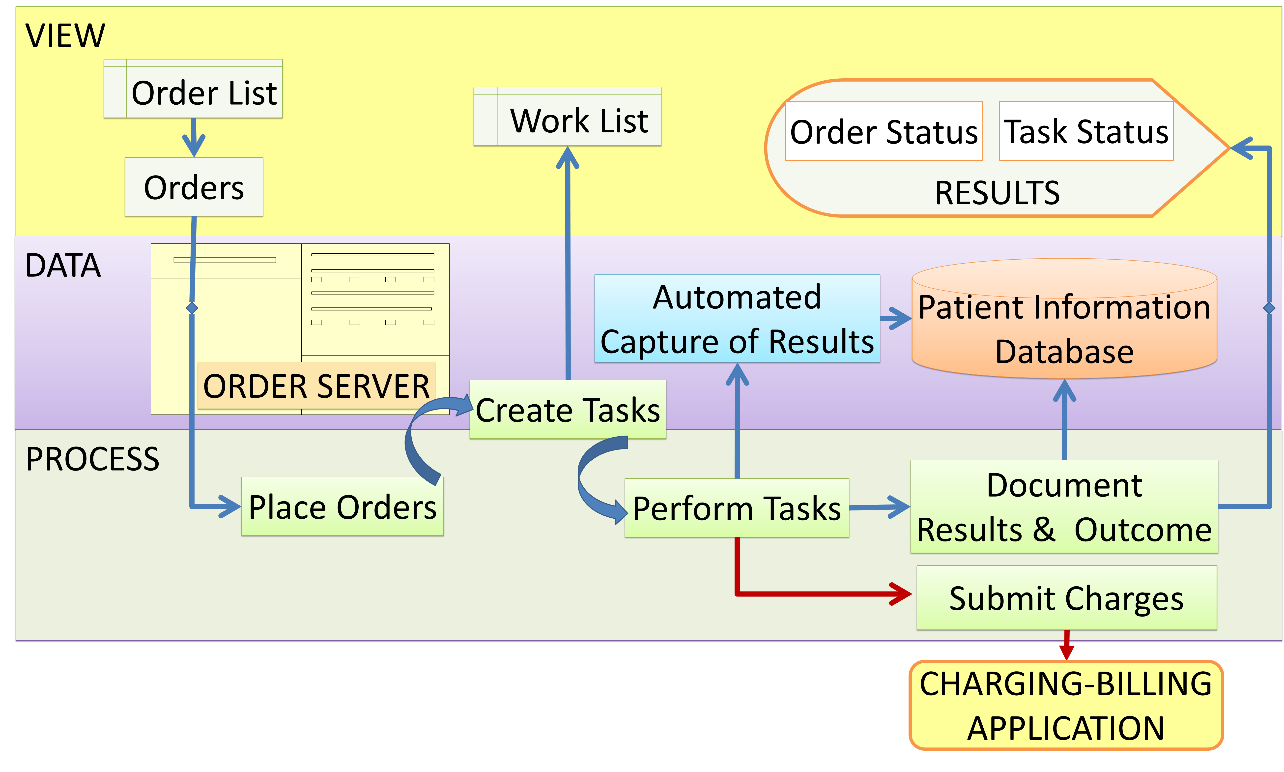 Order entry cpoe health care service delivery link between order entry and charging billing application nvjuhfo Image collections