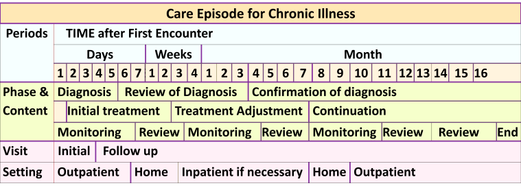 Plan for Chronic Illness