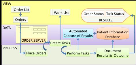 Order-Task-Result