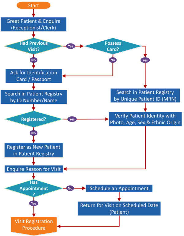 Registration Flowchart