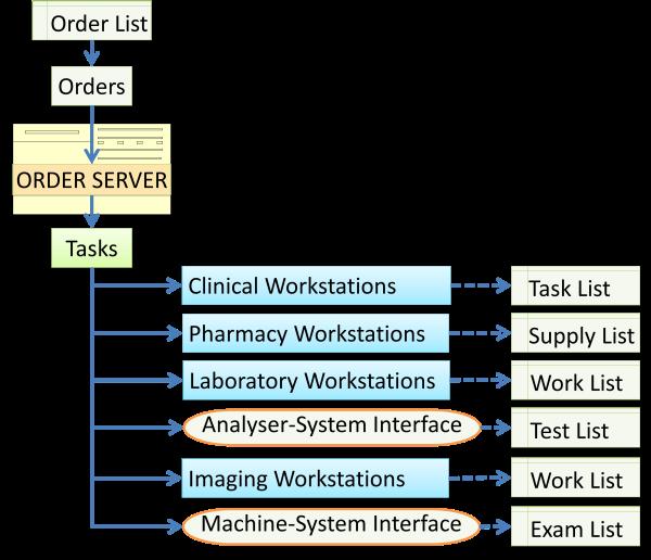 Tasklists