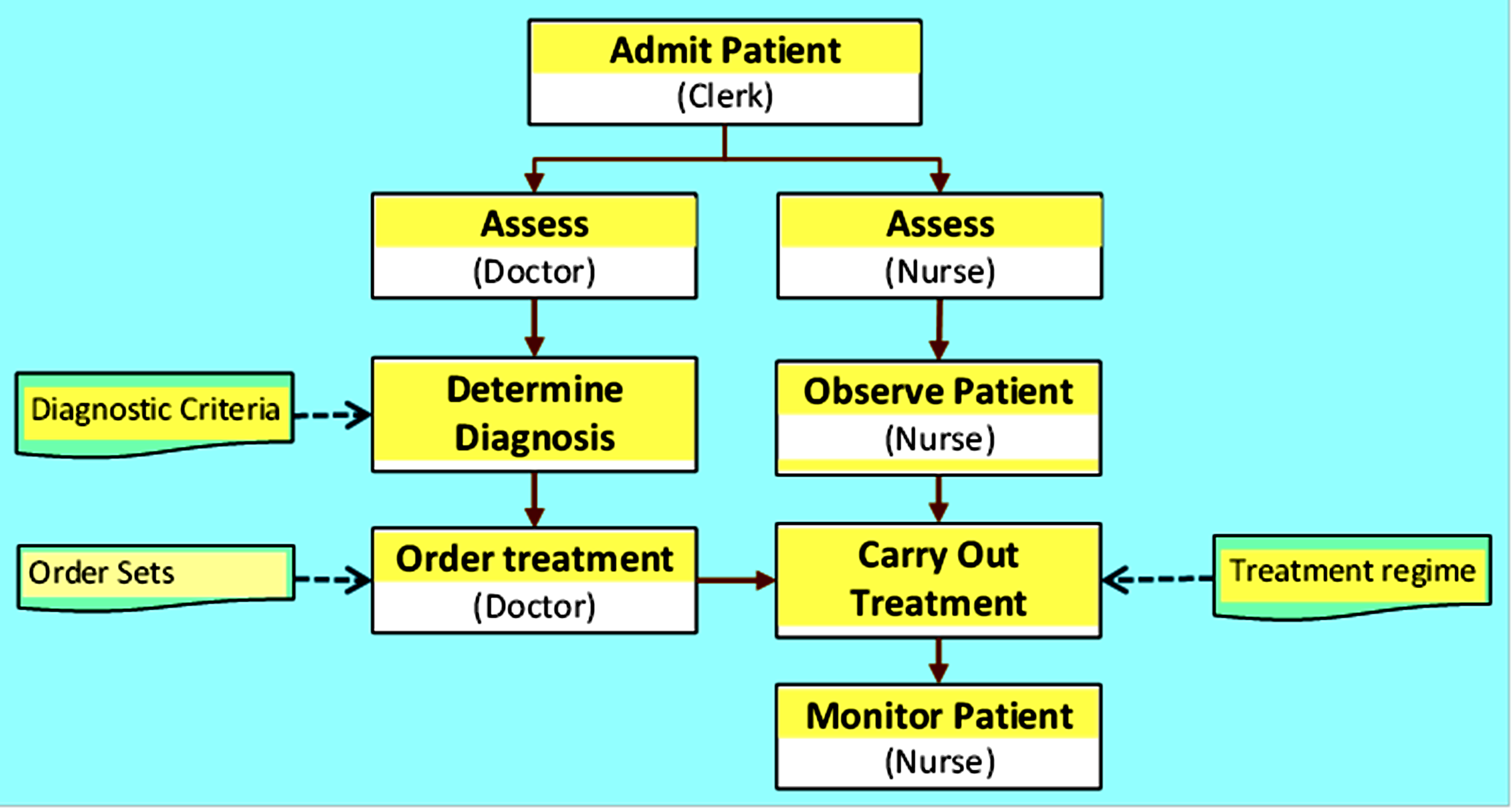 Development Of Standard Operating Procedures And Care