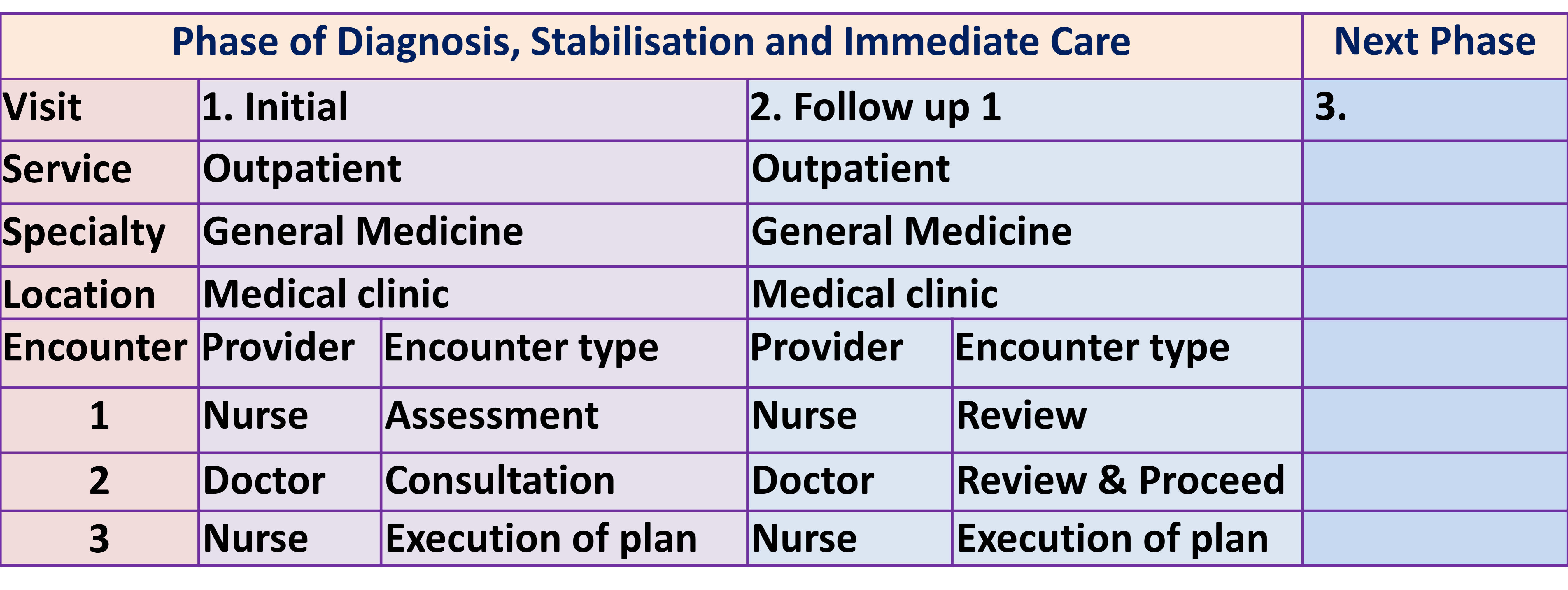 Care Schedule 2