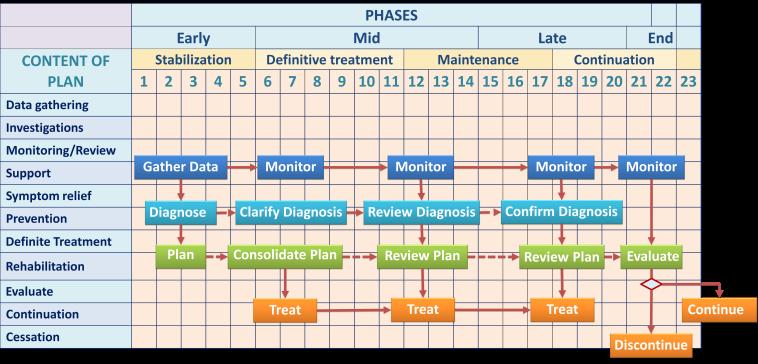 Framework of Care Plan