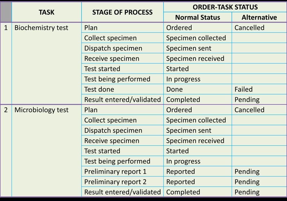 Lab Status