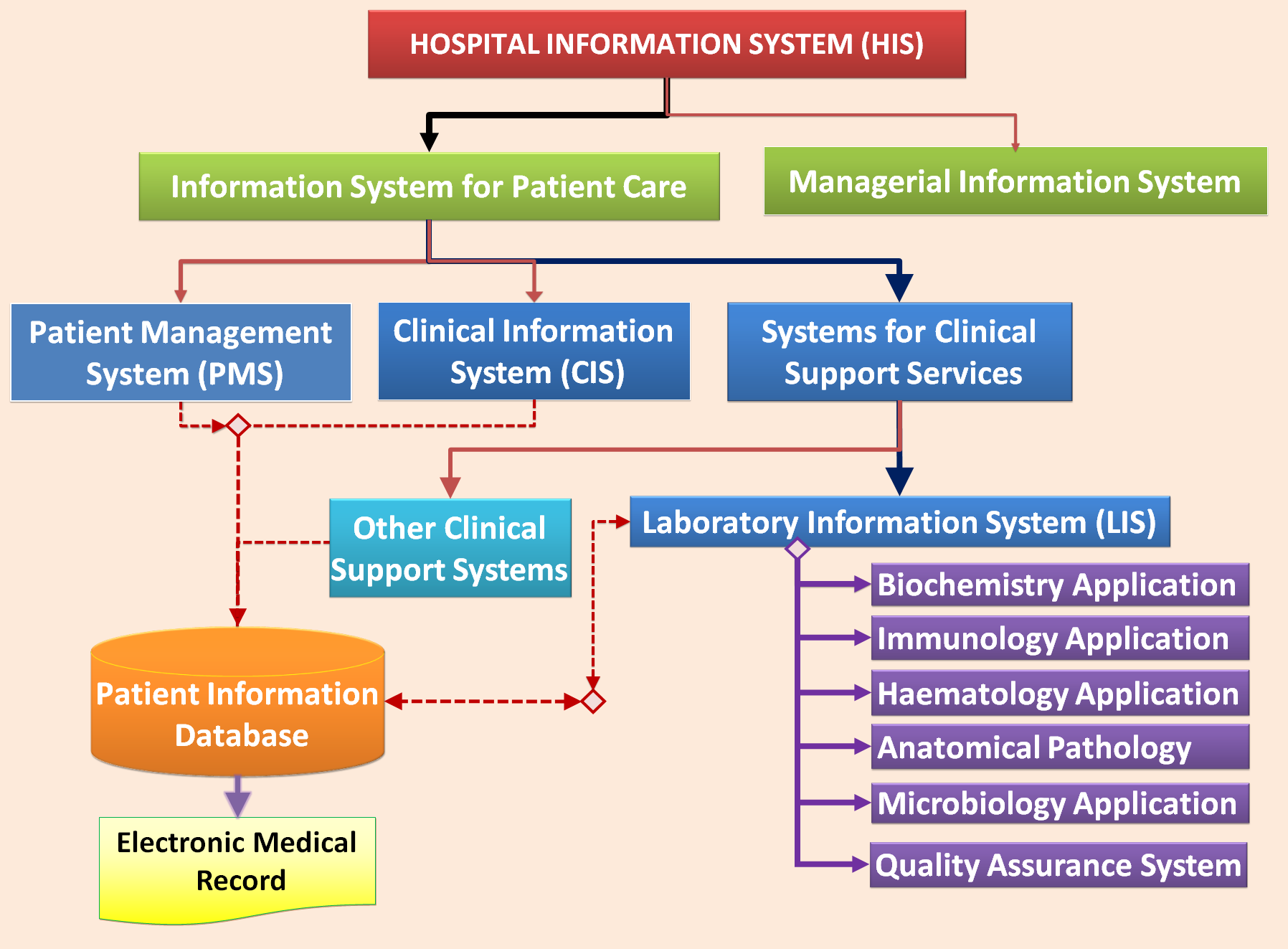 Laboratory Information System Lis Health Care Service
