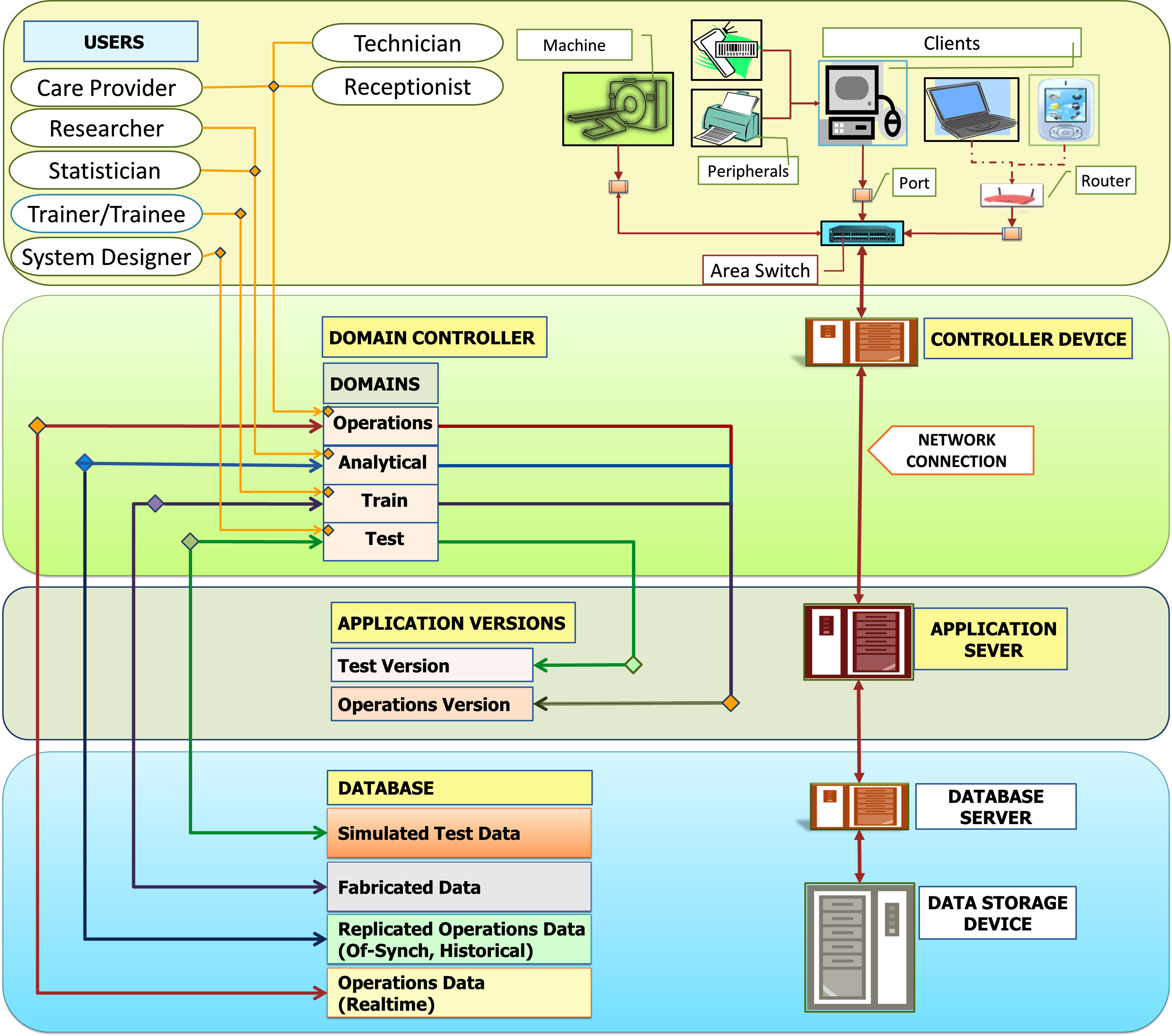System Architecture Health Care Service Delivery