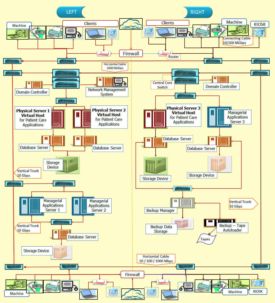 System Architecture | Health Care Service Delivery