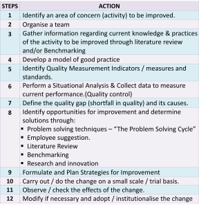 Improvement Steps