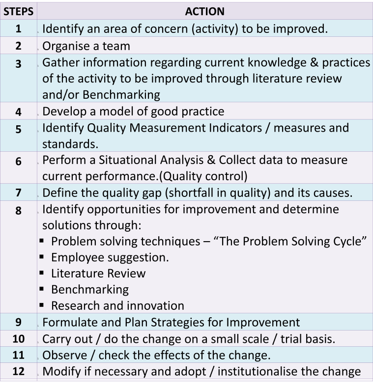 Improvement Steps