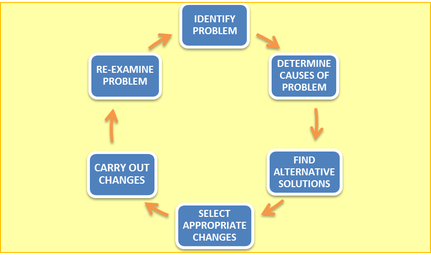 problem solving and public service announcement Police understand that crime and public order problems stem from problems beyond the  to successfully introduce problem solving into the police service it is.