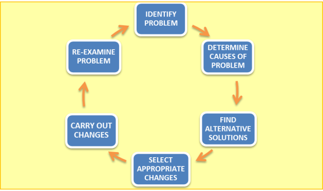 Problem Solving Cycle 2