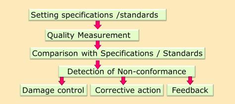 Purpose & Method of Quality Control