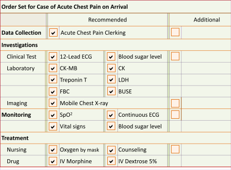 Chest Pain Order Set