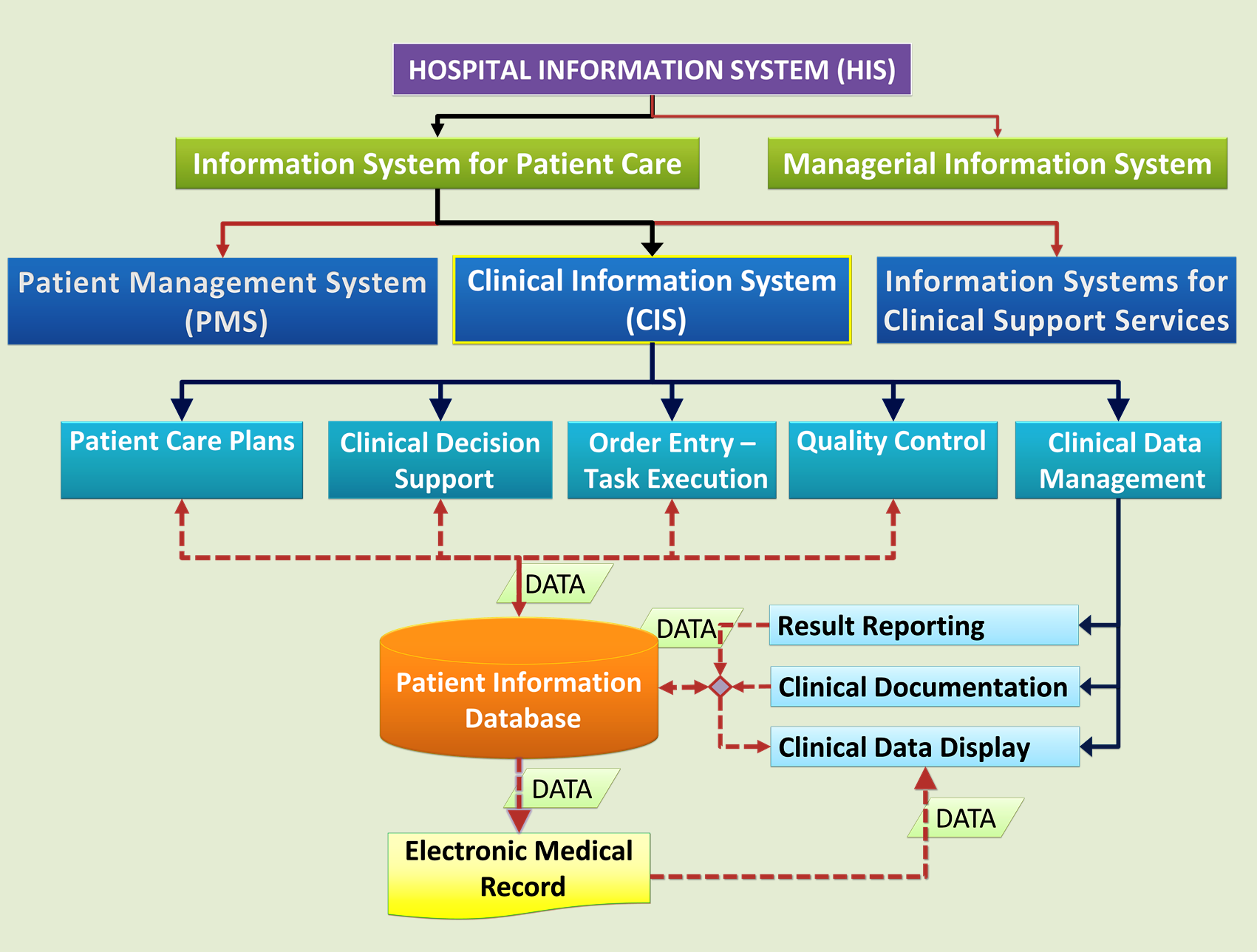 what are the components of a comprehensive health information system The health information system is a comprehensive and integrated structure that  collects,  an essential component of nhssp ii that allows tracking of results.