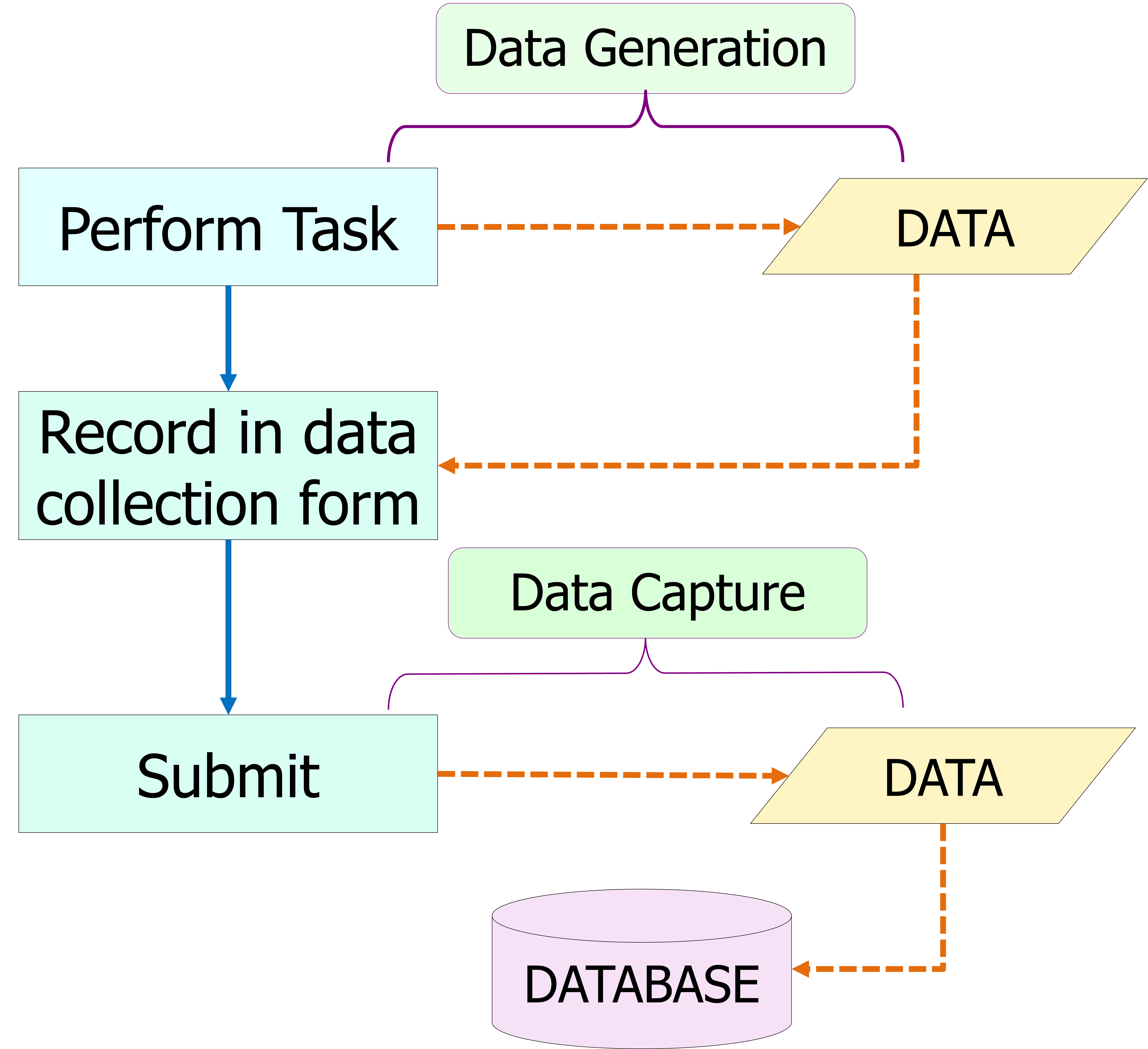 Creation And Use Of The Electronic Medical Record Health