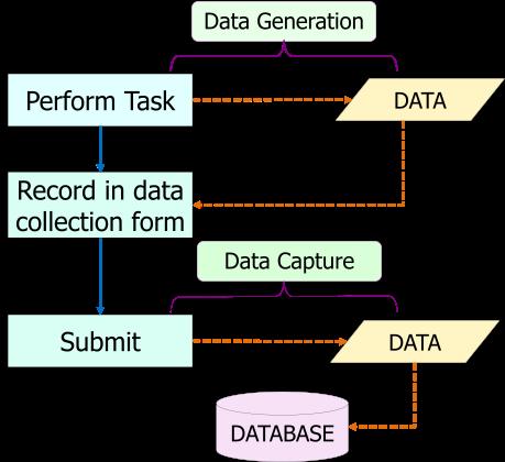 Data Acquisition