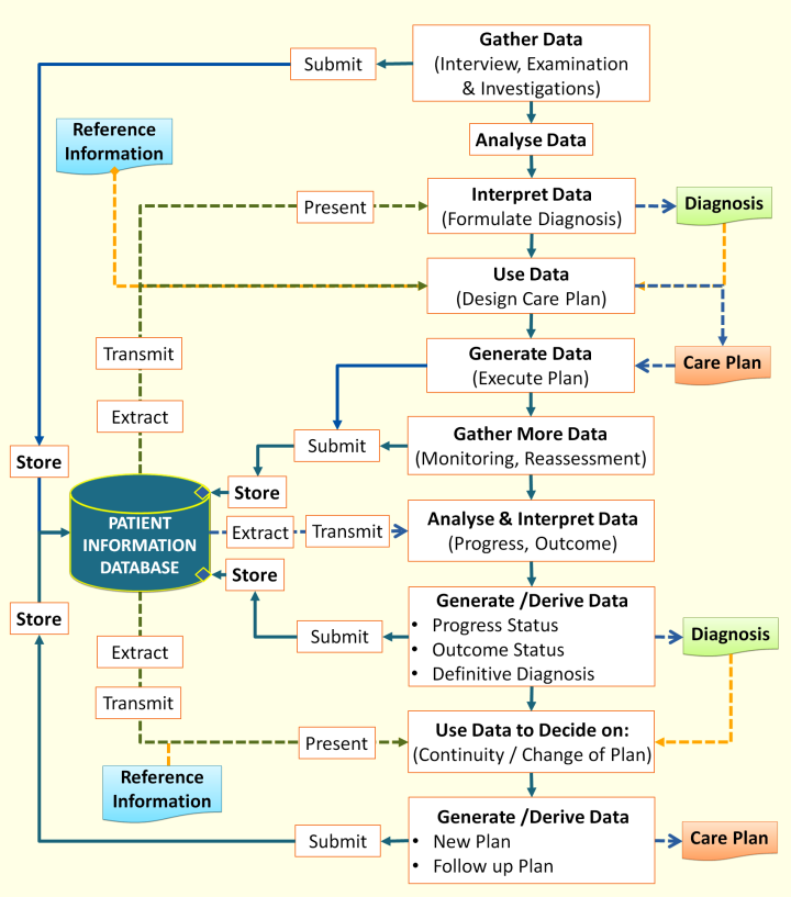 Mechanisms for Decision Support