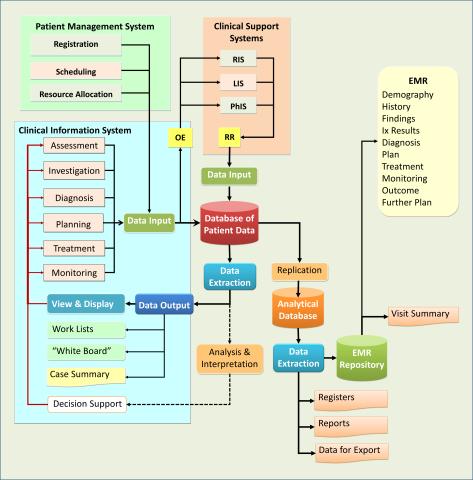 Data Flow in CIS