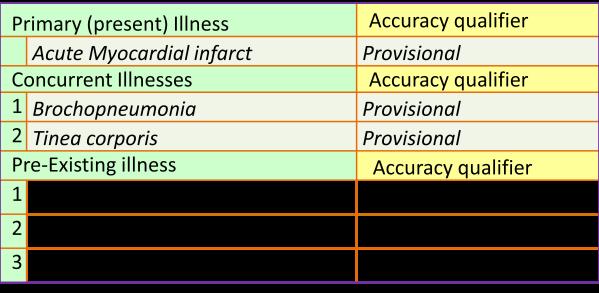 Diagnosis Accuracy