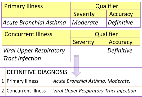Diagnosis Display