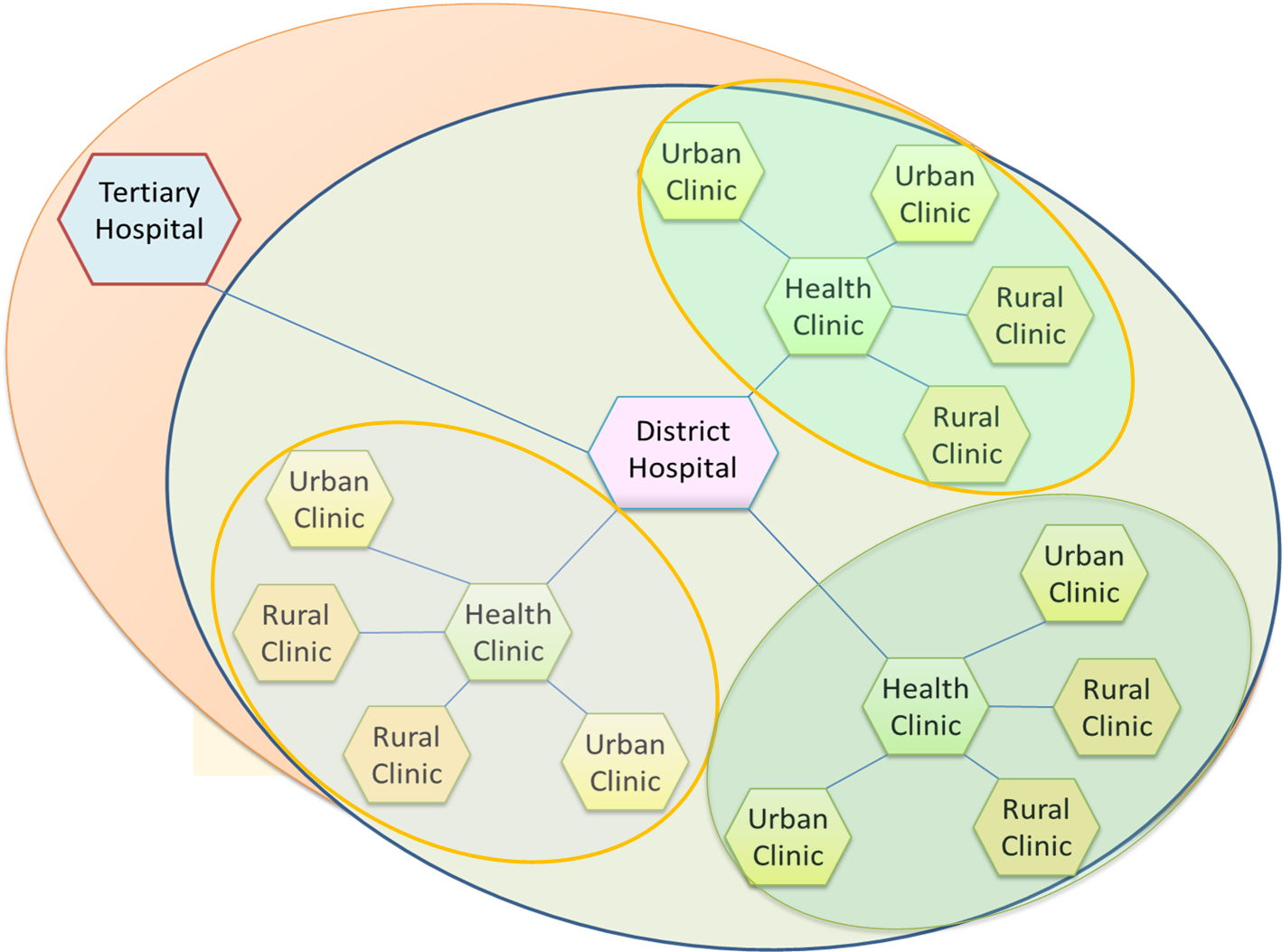 health care networks Benefits of computer use in health care systems  health care for the elderly has improved the system has four networks.
