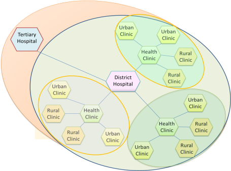 Health Care Network