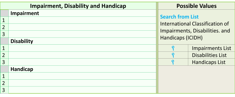 Impairment, Disability & Handicaps