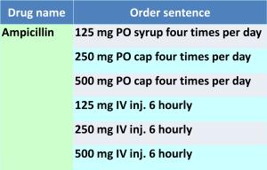 Order Sentence