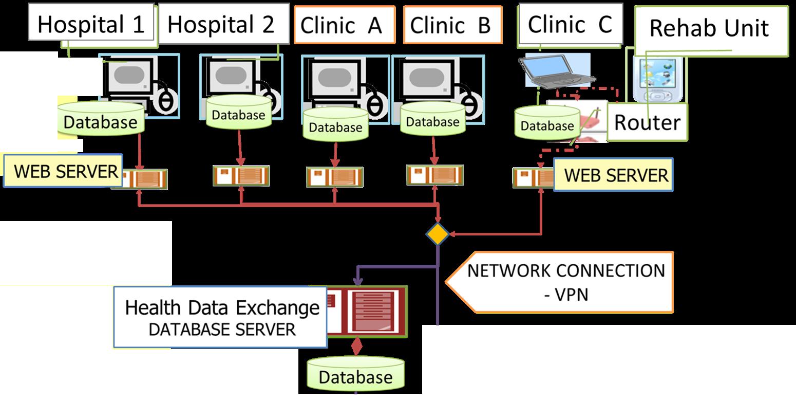 Shared Operations Database