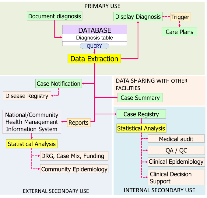 Use of Diagnosis