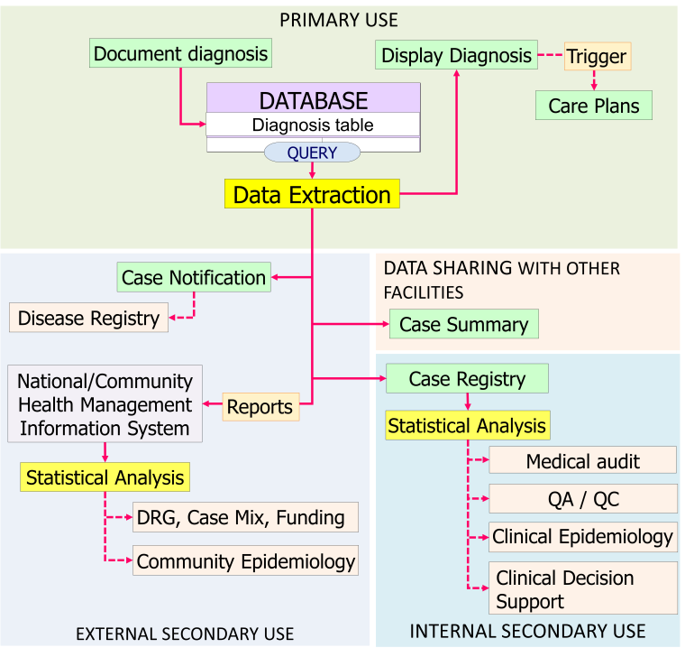 Secondary use of Diagnosis Data