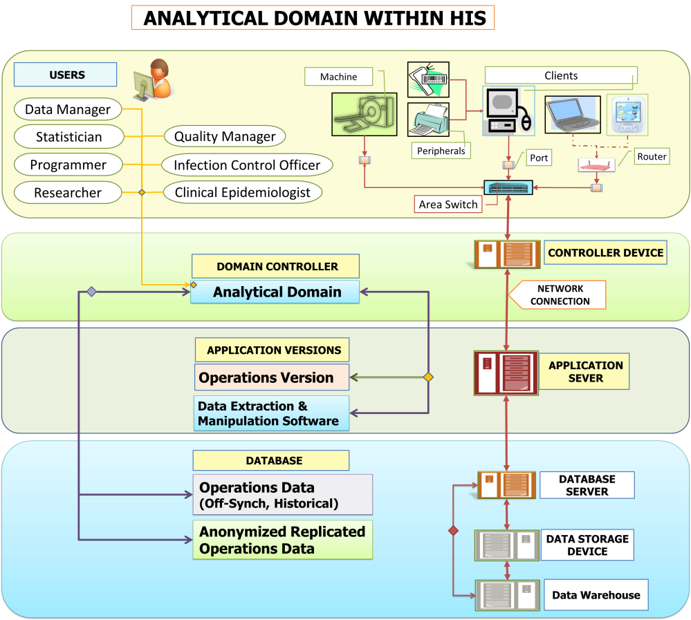 Analytical Domain