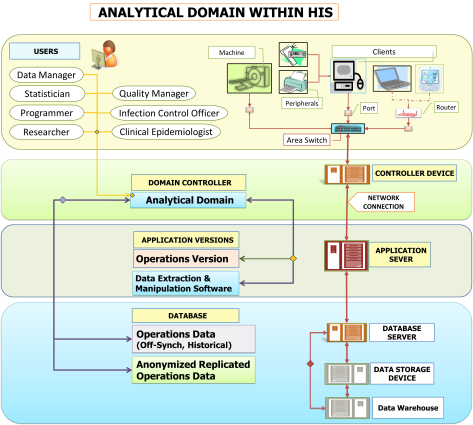 Analytical Domain