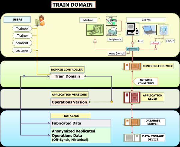 Train Domain