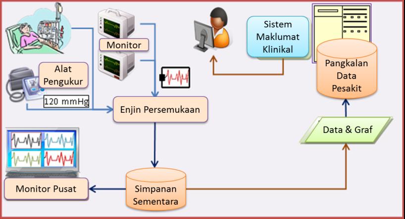 Sistem Pantau
