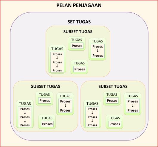 Set, Subset Tugas