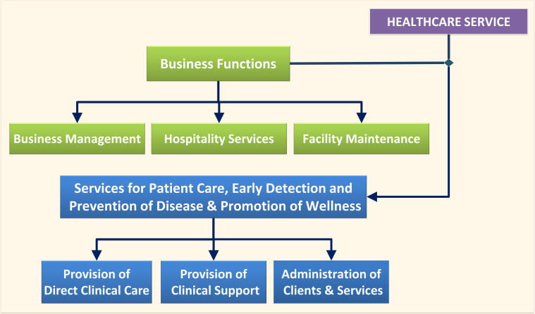 Functions of Health Care