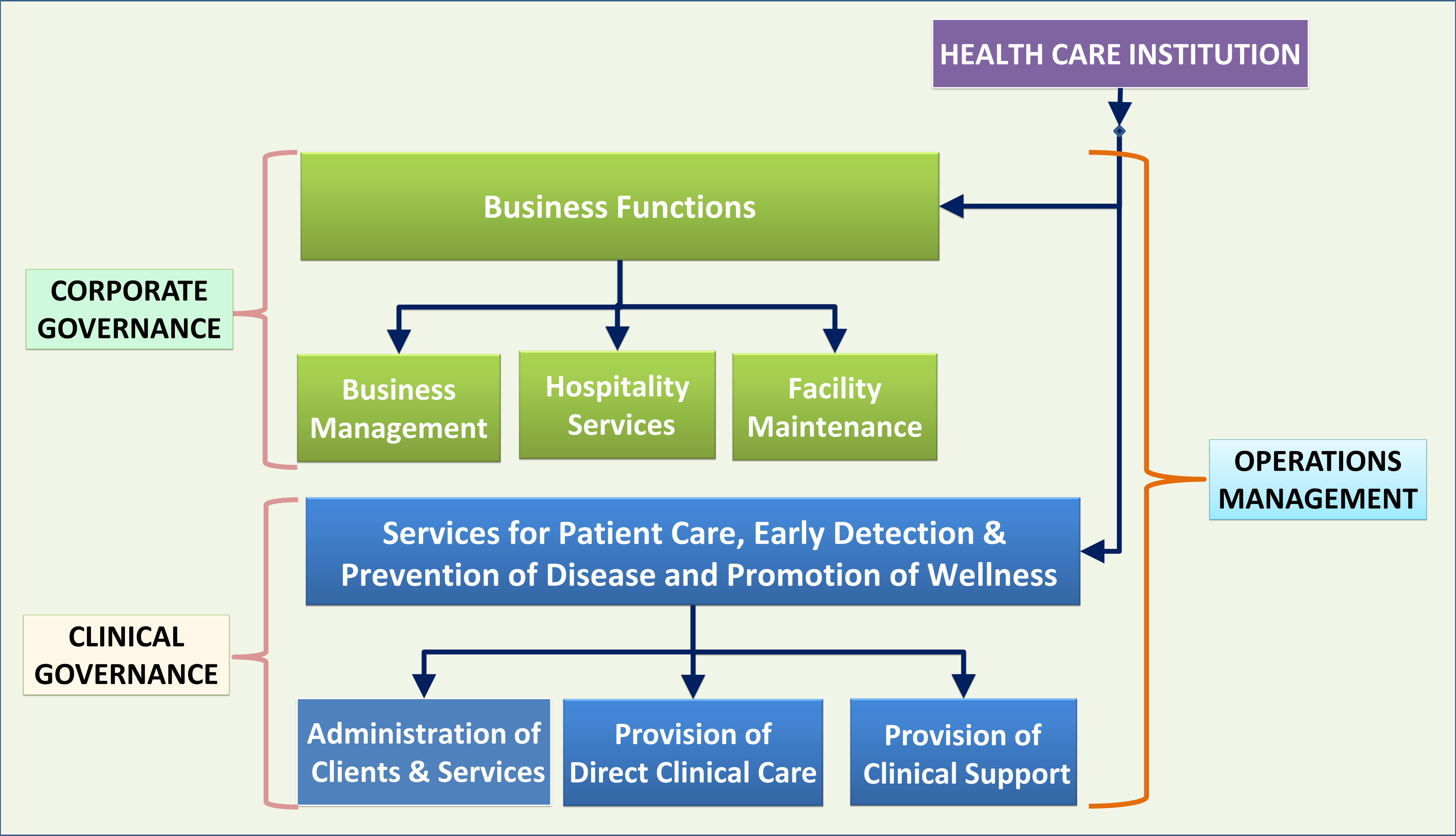 examples of the various models of health care delivery used in america Though the american health care system is a far cry from being a well-oiled machine, it does have various components that are interdependent and share common goals these components do fit into a systems model, despite all its limitations.