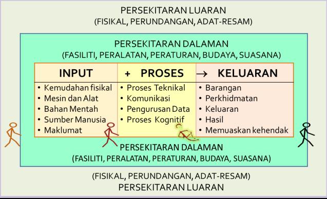 Teori Sistem