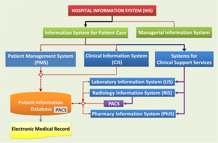 Radiology Information System And Pacs Health Care