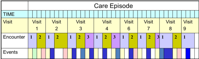 Care Episode
