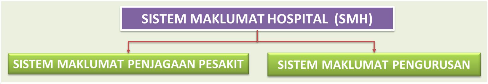 Sistem Maklumat Hospital