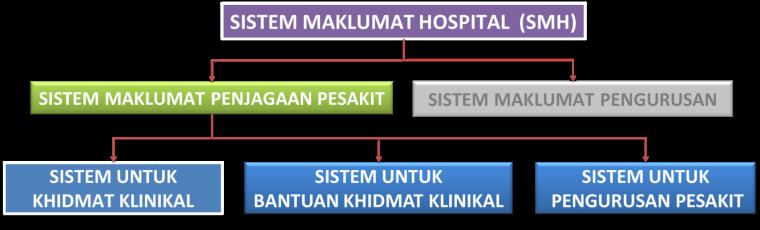 Sistem Maklumat Penjagaan Pesakit