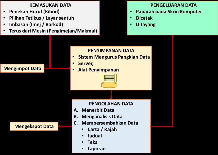 Input-Output Data