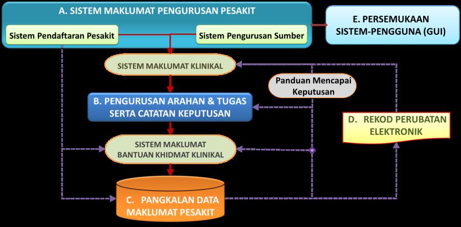 Modul Perantara Pelbagai Sistem