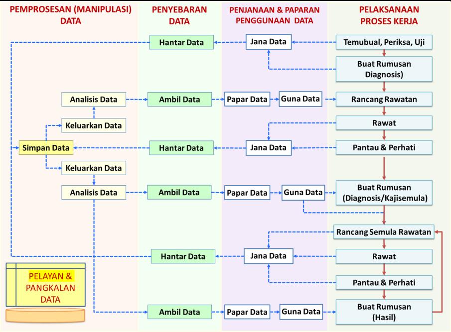 Pemprosesan Data dan Pelaksanaan Kerja
