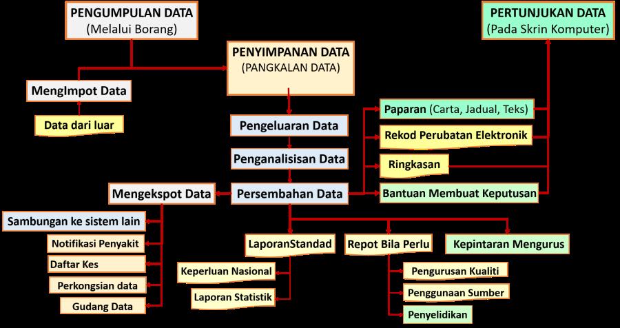 Penngunaan Sistem Maklumat untuk Pengurusan data